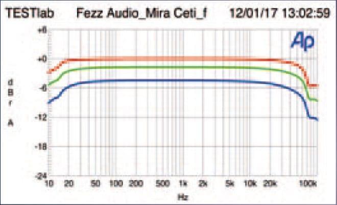 Mira Ceti offre una risposta in frequenza bilanciata a carichi di 8, 4 e 2 ohm.