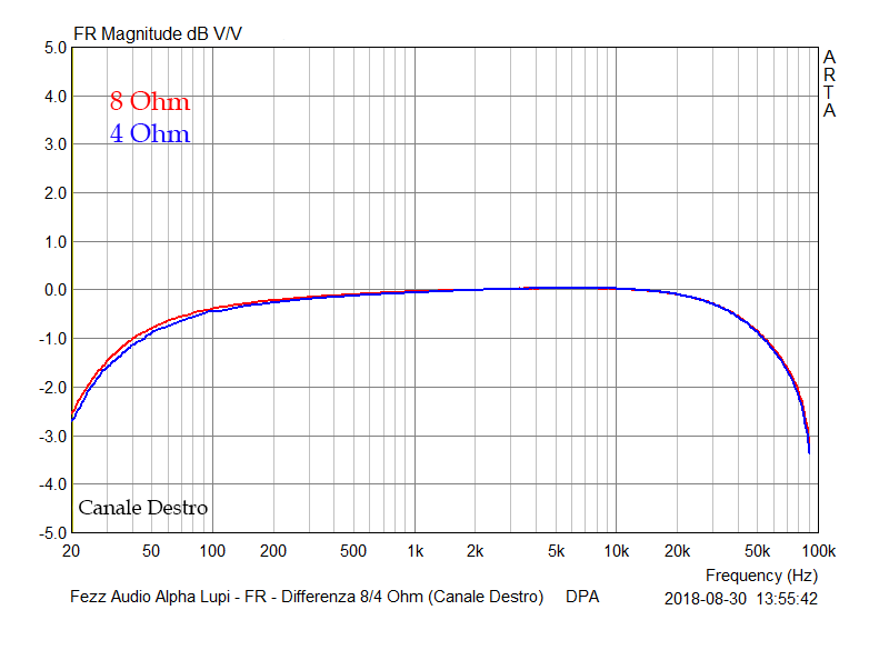 A 15 FR Differenza 8-4 Ohm (Canale Destro)