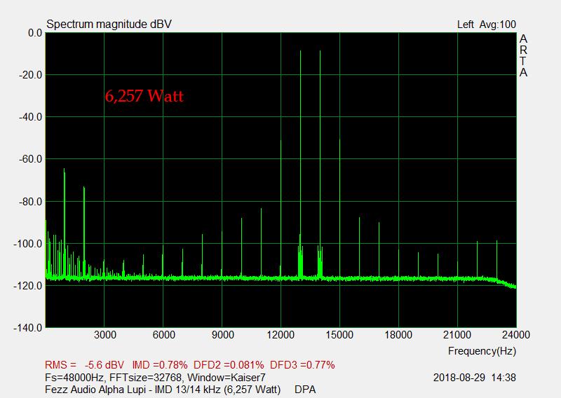 D 10 IMD 13-14 kHz 6,257 Watt