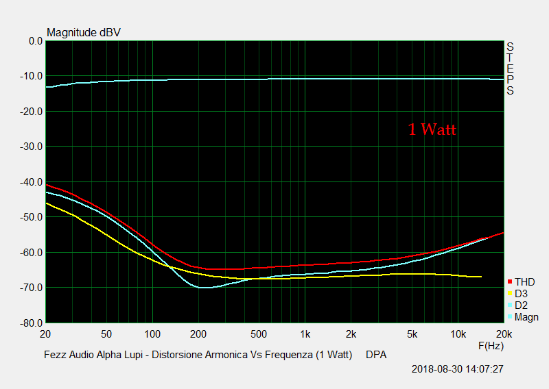 D 17 Distorsione Vs Frequenza 1 Watt