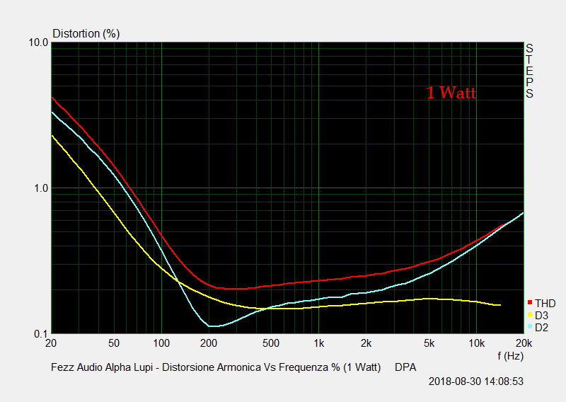 D 18 Distorsione Vs Frequenza Percentuale 1 Watt