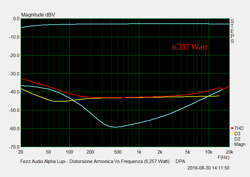 D 21 Distorsione Vs Frequenza 6,257 Watt