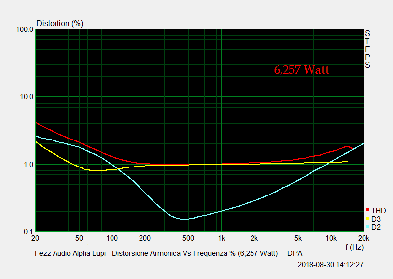 D 22 Distorsione Vs Frequenza Percentuale 6,257 Watt