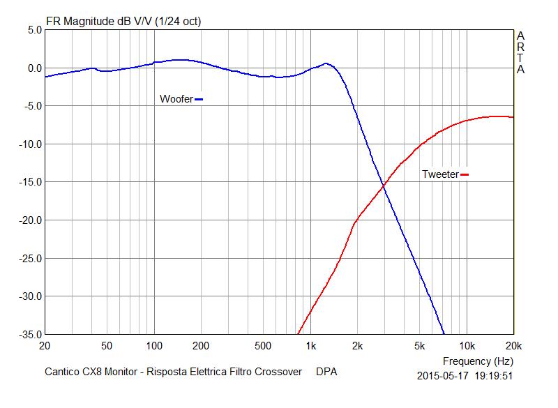 M 07 Risposta Elettrica Filtro Crossover