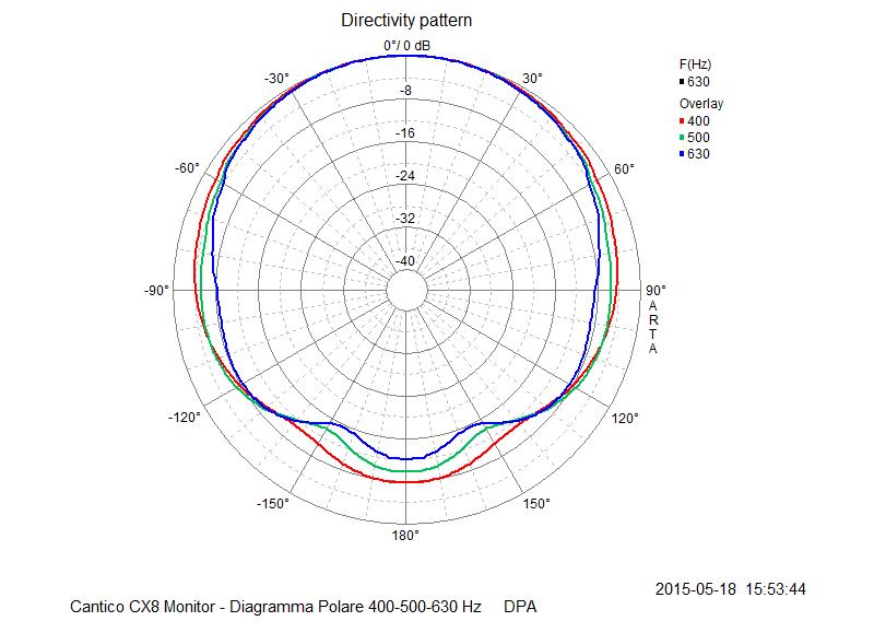 M 15 Diagramma Polare 400-500-630
