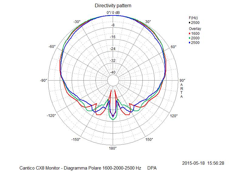 M 17 Diagramma Polare 1600-2000-2500