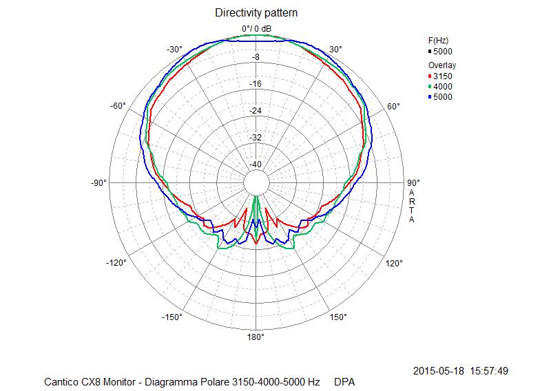 M 18 Diagramma Polare 3150-4000-5000