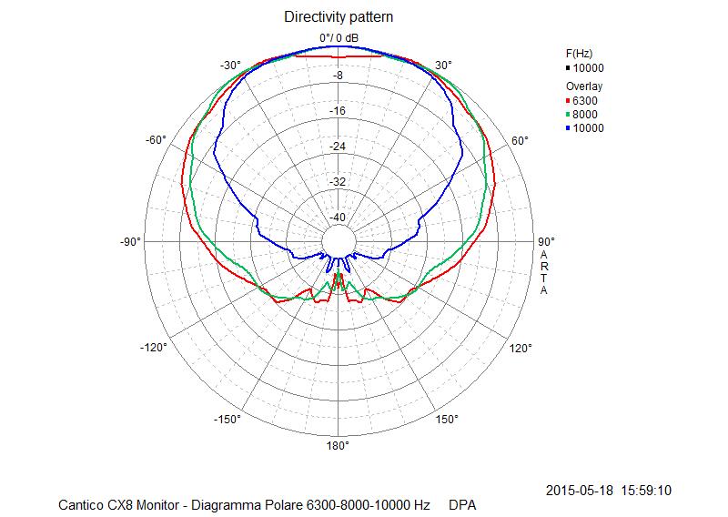 M 19 Diagramma Polare 6300-8000-10000