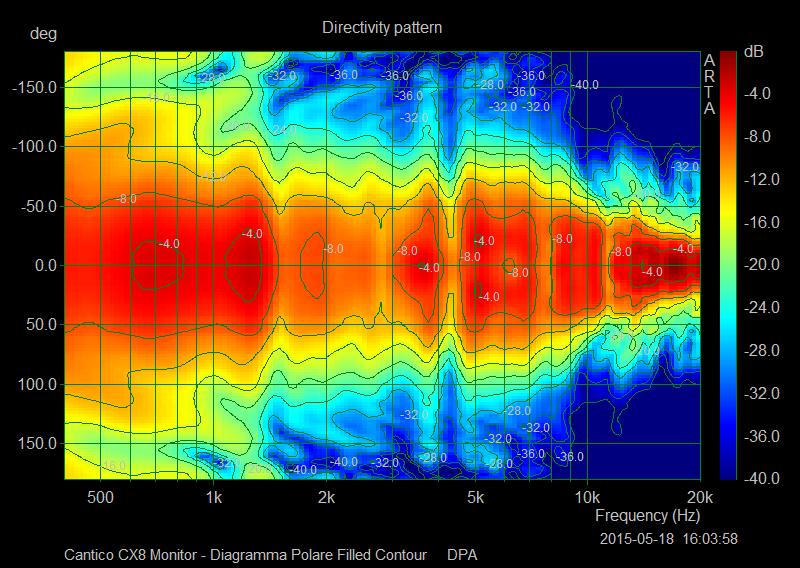 M 23 Diagramma Polare Filled Contour
