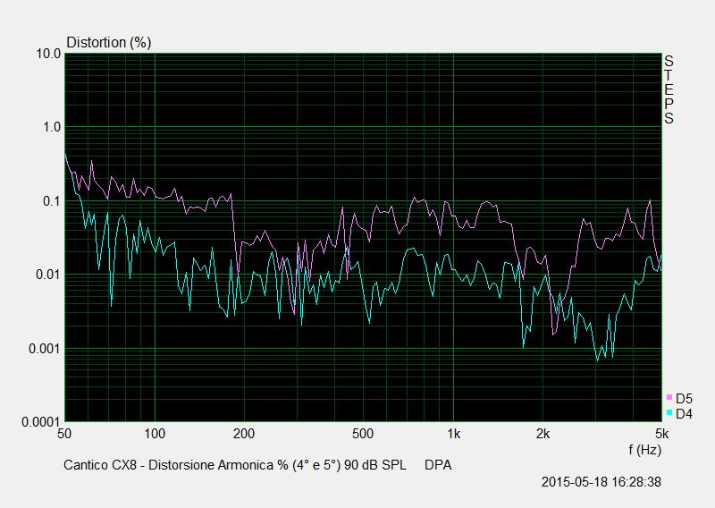 M 28 Distorsione Percentuale (4° e 5°) 90 dB