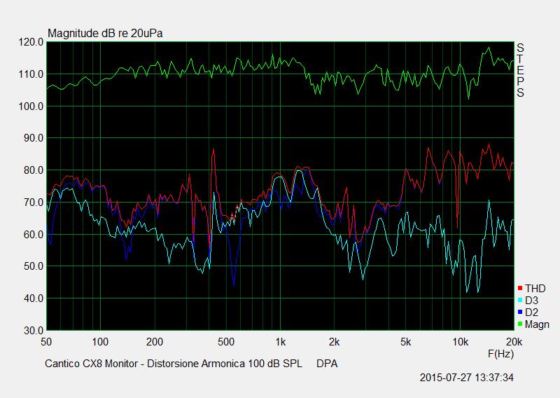 M 29 Distorsione Armonica 100 dB