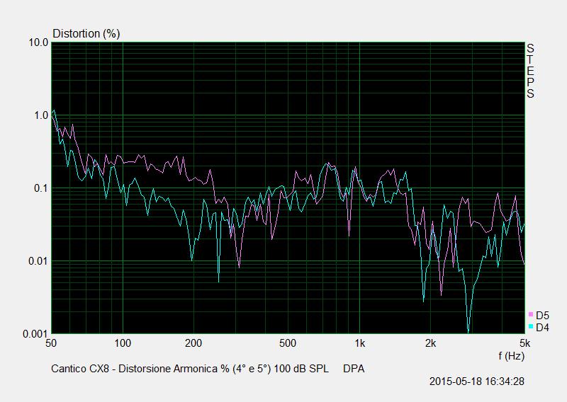 M 31 Distorsione Percentuale (4° e 5°) 100 dB