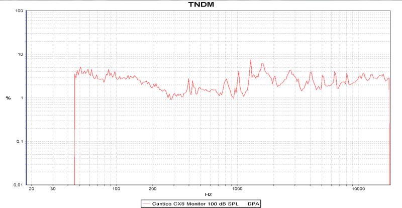 M 35 TNDM 100 dB SPL